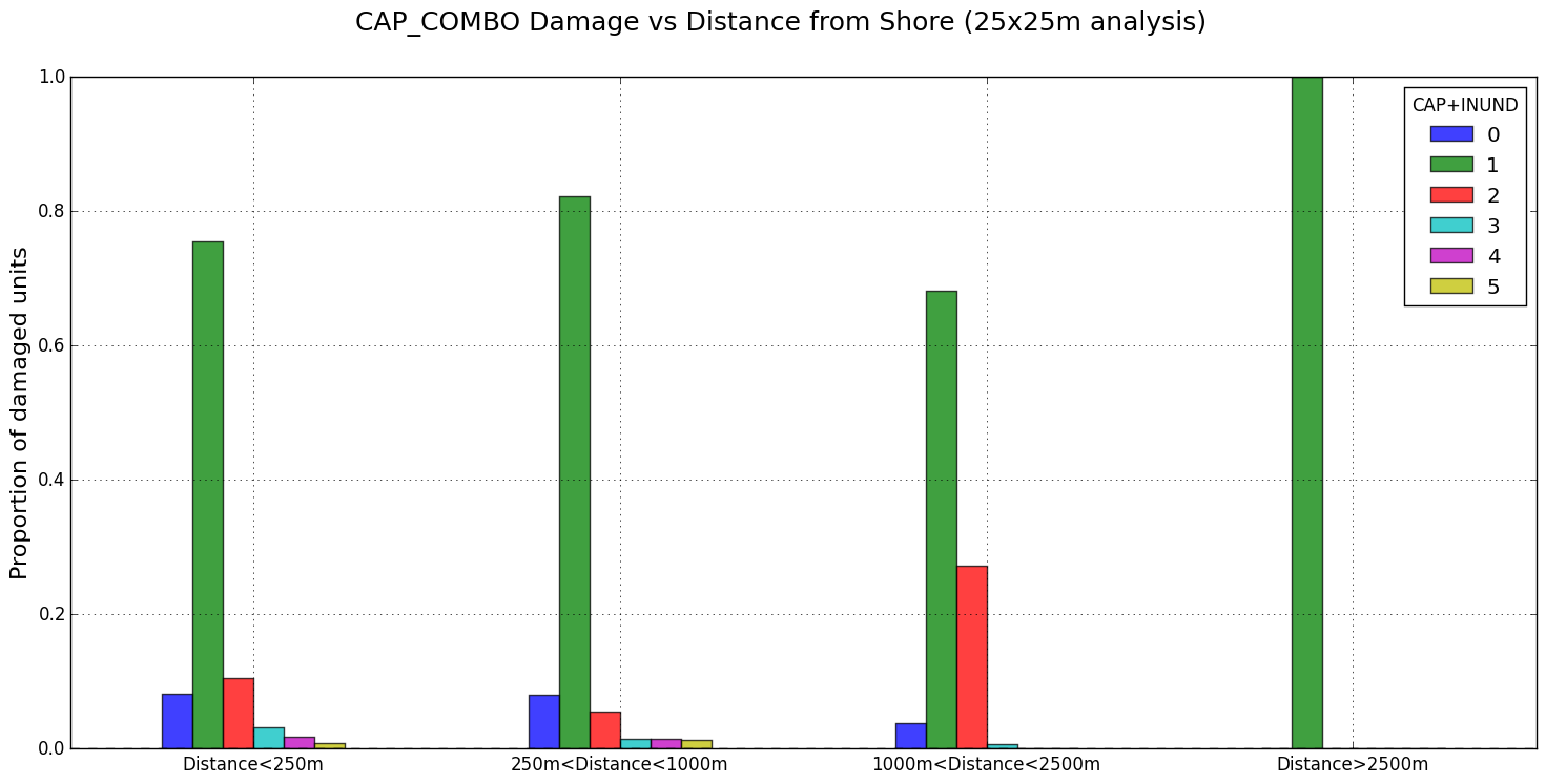 Damage - Distance from Shore